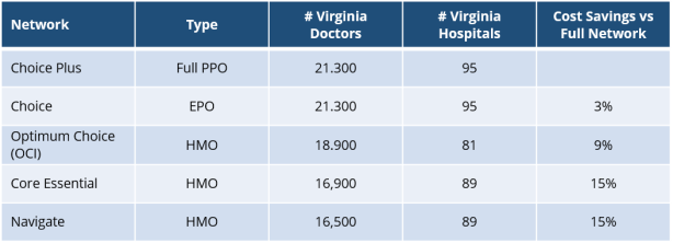 United Healthcare Virginia Network Overview.png