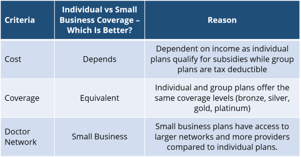 Small Business vs Individual Health Insurance