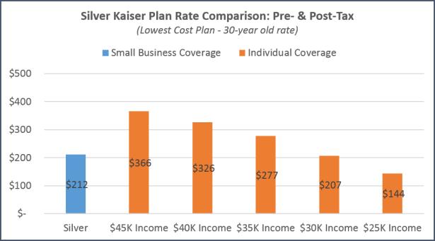 San Jose - Kaiser Tax Subsidy Comparison