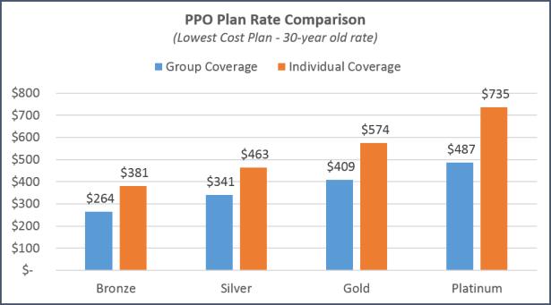 San Jose - PPO Plan Comparison