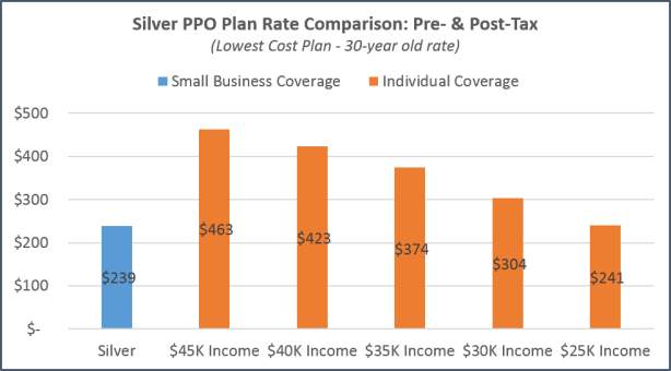 San Jose - PPO Tax Subsidy Comparison