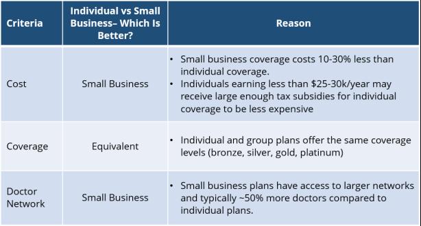 Small Business vs Individual Health Insurance Plans - San Jose.png